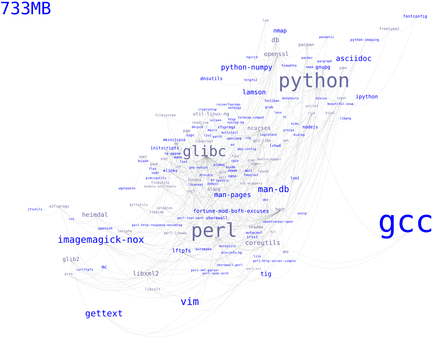 Pacgraph: Python3, new prettier spiral layout  -> Official release!
